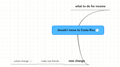Mind Map: should I move to Costa Rica