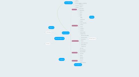 Mind Map: Metodologias UX