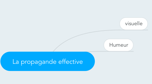 Mind Map: La propagande effective