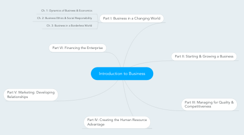 Mind Map: Introduction to Business