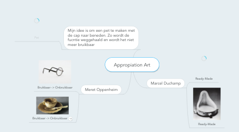 Mind Map: Appropiation Art