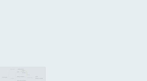 Mind Map: NNI