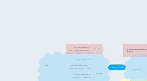Mind Map: PLAN AUSTRAL