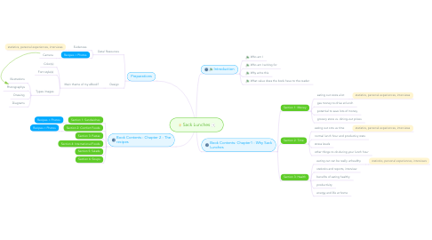 Mind Map: Sack Lunches