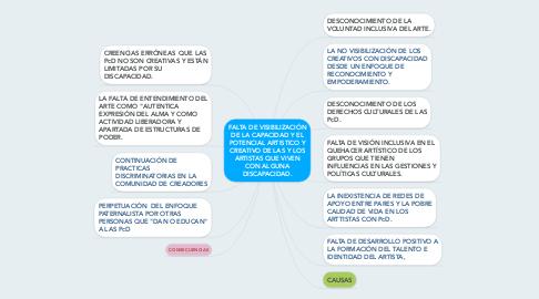 Mind Map: FALTA DE VISIBILIZACIÓN DE LA CAPACIDAD Y EL POTENCIAL ARTISTICO Y CREATIVO DE LAS Y LOS ARTISTAS QUE VIVEN CON ALGUNA DISCAPACIDAD.