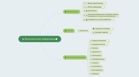 Mind Map: Экономическая информация