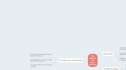 Mind Map: The Spirit of the Drum Mi'kmaq