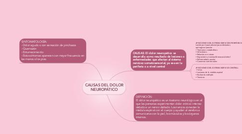 Mind Map: CAUSAS DEL DOLOR NEUROPÁTICO
