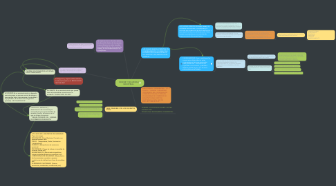 Mind Map: HIGIENE Y SEGURIDAD INDUSTRIAL.