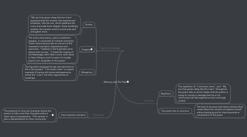 Mind Map: Memory and The Past