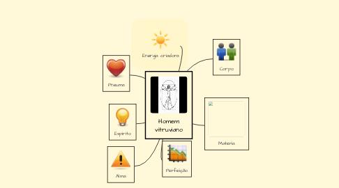 Mind Map: Homem vitruviano