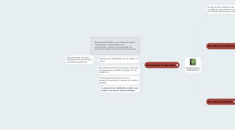 Mind Map: INTERACCIÓN Y APRENDIZAJE