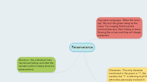 Mind Map: Perserverance