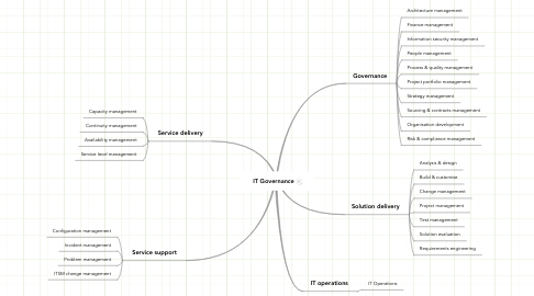 Mind Map: IT Governance