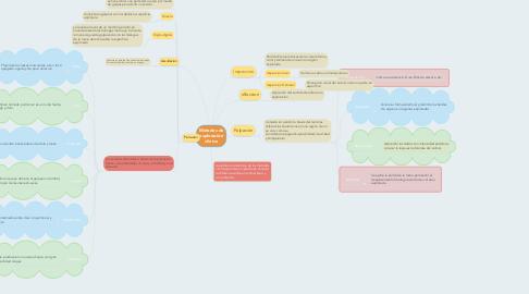 Mind Map: Metodos de exploración clinica