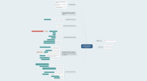 Mind Map: Prevención del suicido un instrumento para policías , bomberos y otros socorristas de primeras líneas