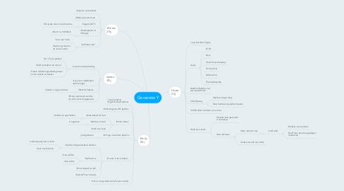 Mind Map: Generatie Y