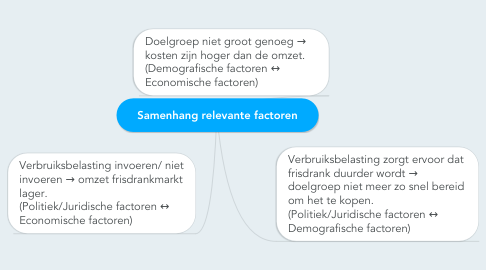 Mind Map: Samenhang relevante factoren