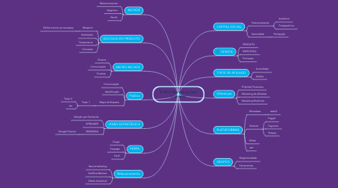 Mind Map: E-Mail Marketing que Converte!