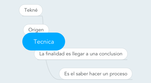 Mind Map: Tecnica