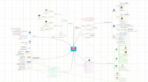 Mind Map: CANADIANGOVERNMENT