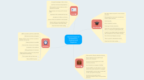 Mind Map: General Impact of Gloablization, Positives and Negatives