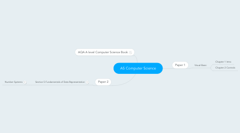 Mind Map: AS Computer Science