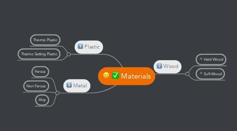 Mind Map: Materials