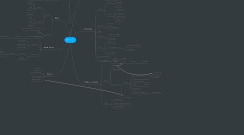 Mind Map: Kathleen