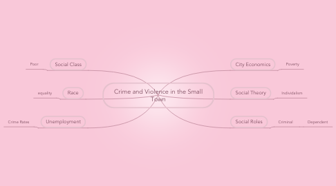 Mind Map: Crime and Violence in the Small Town