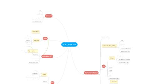 Mind Map: Бренд (Компания)