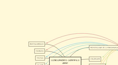 Mind Map: CONOCIMIENTO CIENTÍFICO UNAD