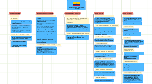 Mind Map: ORGANIZACIÓN DE ESTADO COLOMBIANO