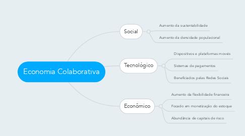 Mind Map: Economia Colaborativa