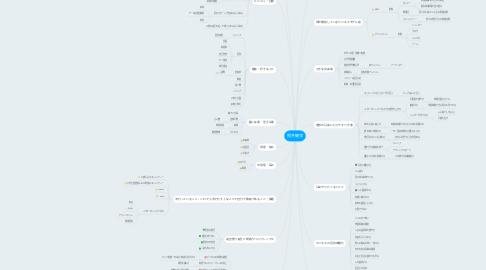 Mind Map: 照井健洋