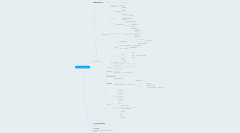 Mind Map: Steps to Success: Doing a Deal