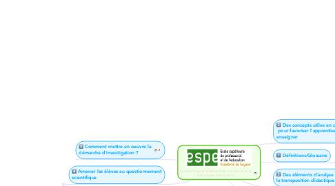 Mind Map: Épistémologie et didactique des sciences et de latechnologie. (Introduction)