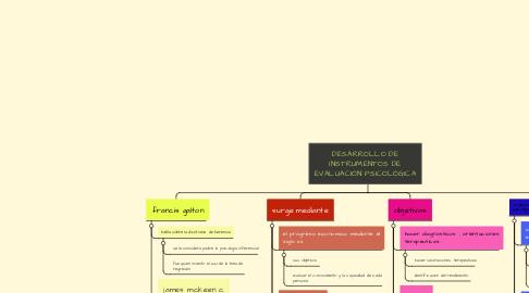 Mind Map: DESARROLLO DE INSTRUMENTOS DE EVALUACIÓN PSICOLÓGICA