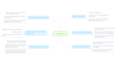 Mind Map: Engagement