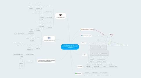 Mind Map: LA INVESTIGACION Y LA CIENCIA
