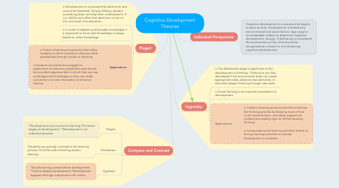Mind Map: Cognitive Development Theories