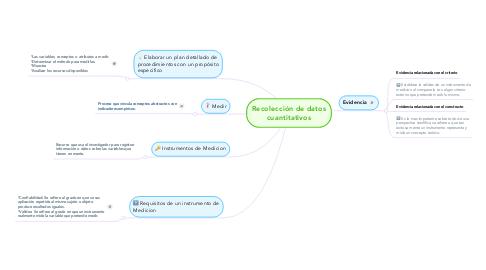 Mind Map: Recolección de datos cuantitativos