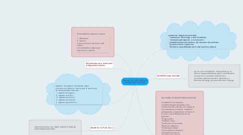 Mind Map: Decreto 1477 del 2014 y el decreto 2646 del 2008