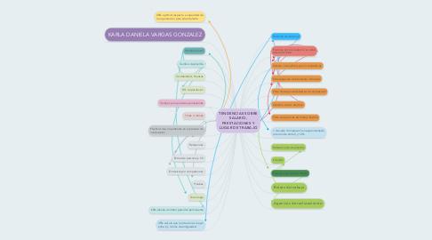 Mind Map: TENDENCIAS SOBRE SALARIO, PRESTACIONES Y LUGAR DE TRABAJO