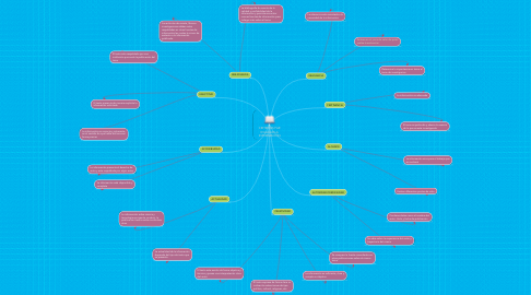 Mind Map: CRITERIOS PAR EVALUAR LA INFORMACIÓN