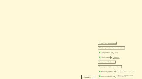 Mind Map: Razones y Proporciones