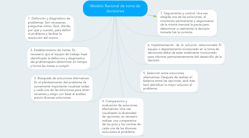 Mind Map: Modelo Racional de toma de decisiones