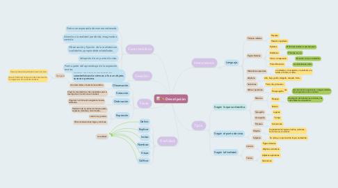 Mind Map: Descripción