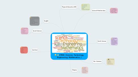 Mind Map: STEM ( Science, Technology, Engineering, Mathematics. )