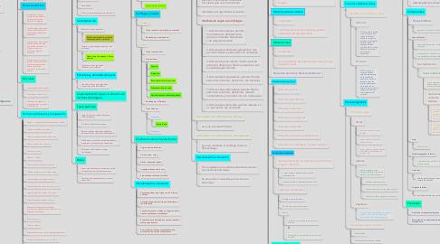 Mind Map: Anatomía Generalidades